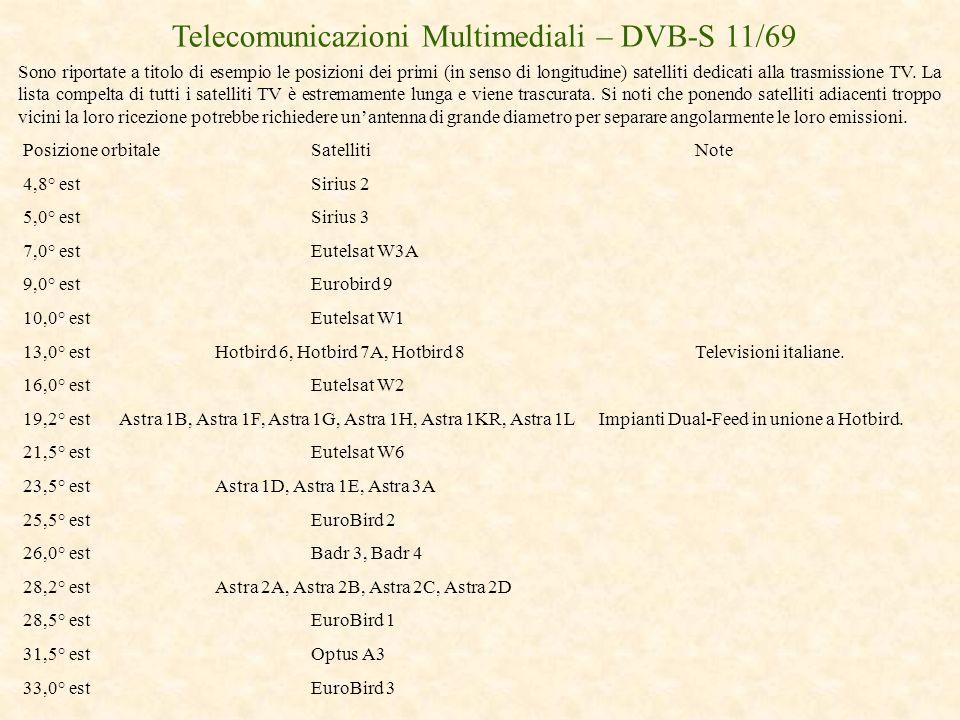 Telecomunicazioni Multimediali – DVB-S 11/69