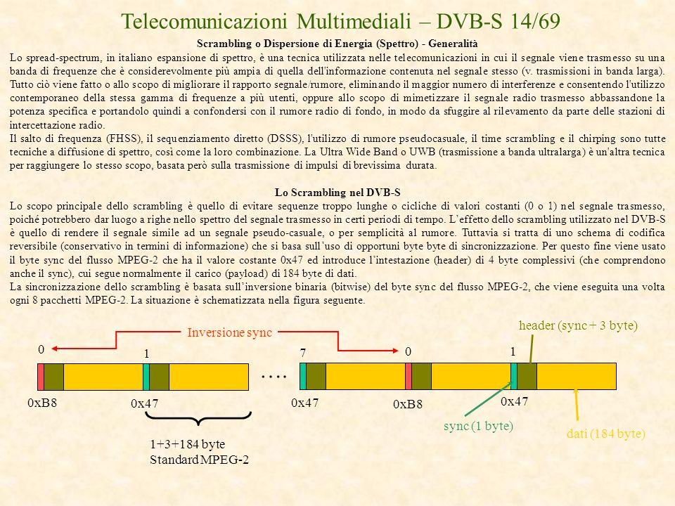 Scrambling o Dispersione di Energia (Spettro) - Generalità