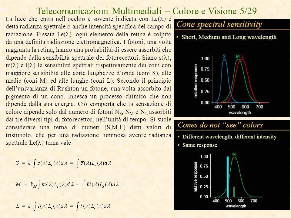 Telecomunicazioni Multimediali – Colore e Visione 5/29