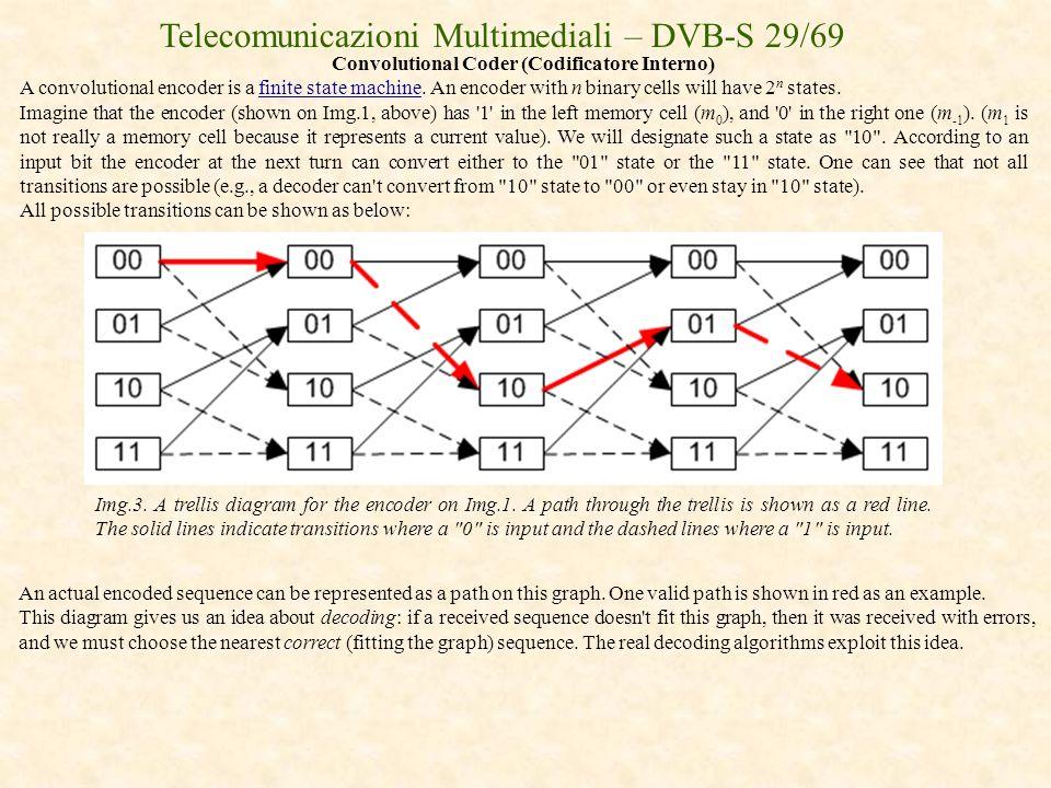 Convolutional Coder (Codificatore Interno)