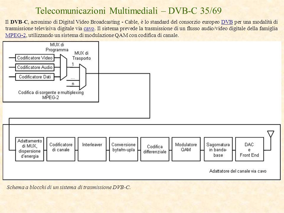 Telecomunicazioni Multimediali – DVB-C 35/69