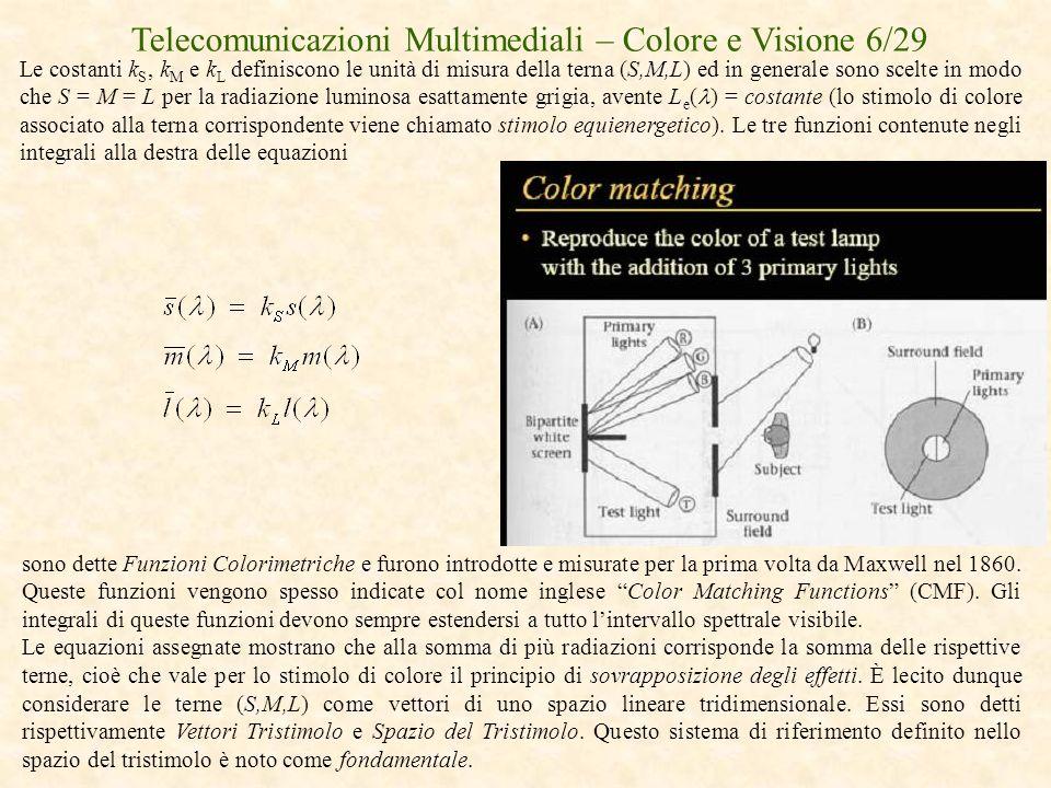Telecomunicazioni Multimediali – Colore e Visione 6/29