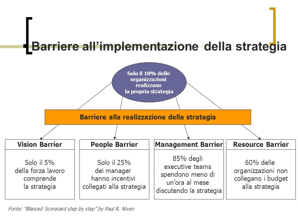 Barriere all'implementazione della strategia