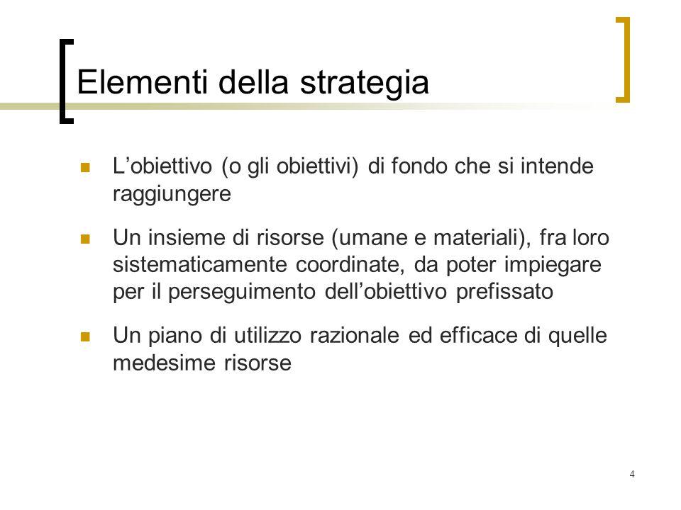 Elementi della strategia