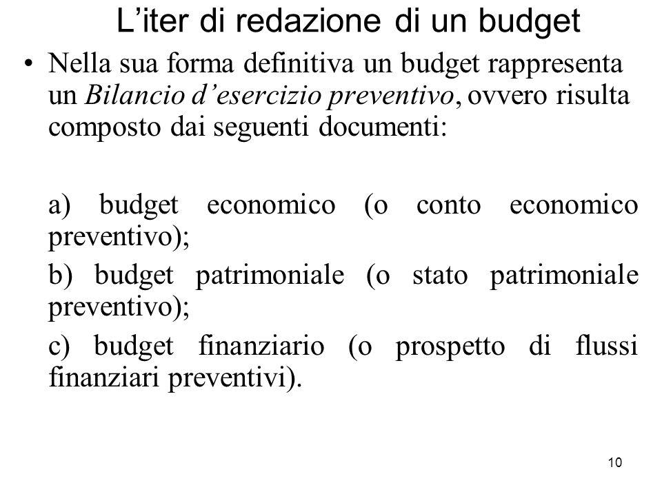 L'iter di redazione di un budget