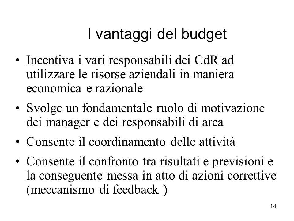 I vantaggi del budget Incentiva i vari responsabili dei CdR ad utilizzare le risorse aziendali in maniera economica e razionale.