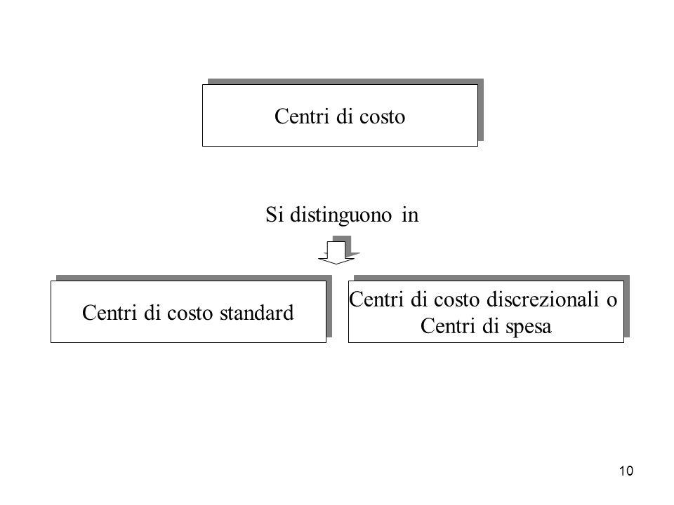 Centri di costo standard Centri di costo discrezionali o