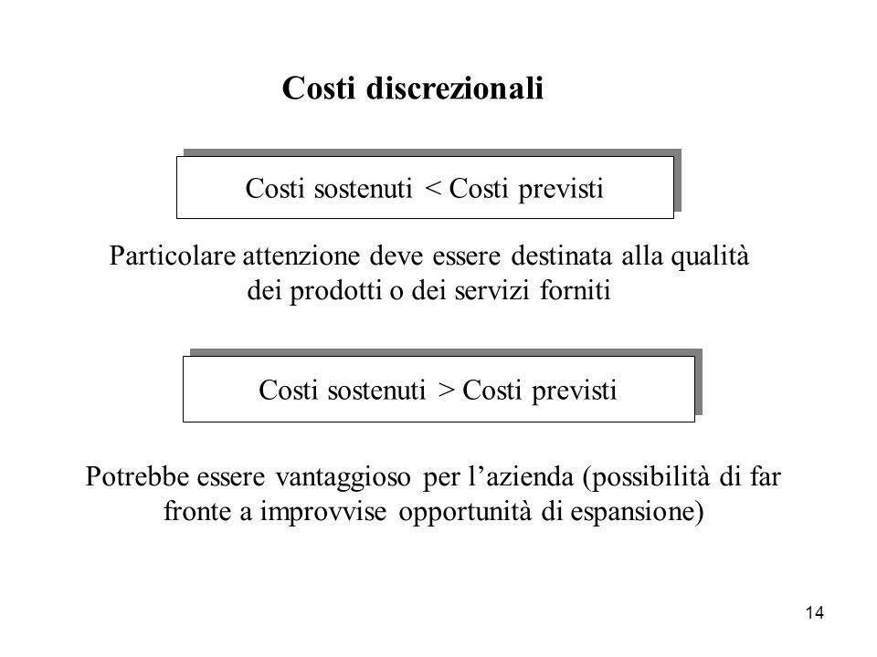 Costi discrezionali Costi sostenuti < Costi previsti