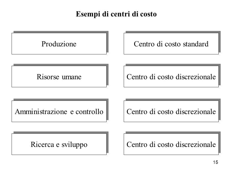 Esempi di centri di costo