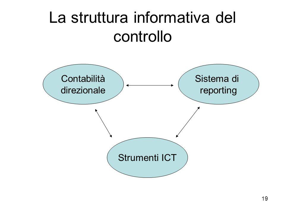 La struttura informativa del controllo
