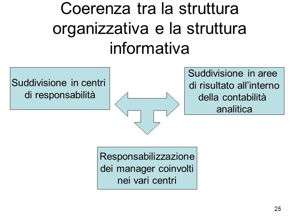 Coerenza tra la struttura organizzativa e la struttura informativa
