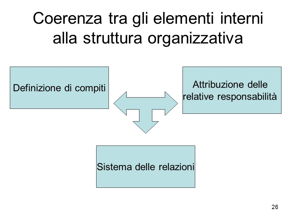 Coerenza tra gli elementi interni alla struttura organizzativa