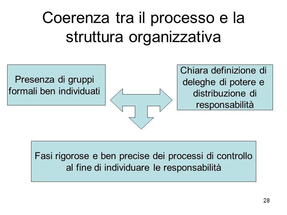 Coerenza tra il processo e la struttura organizzativa