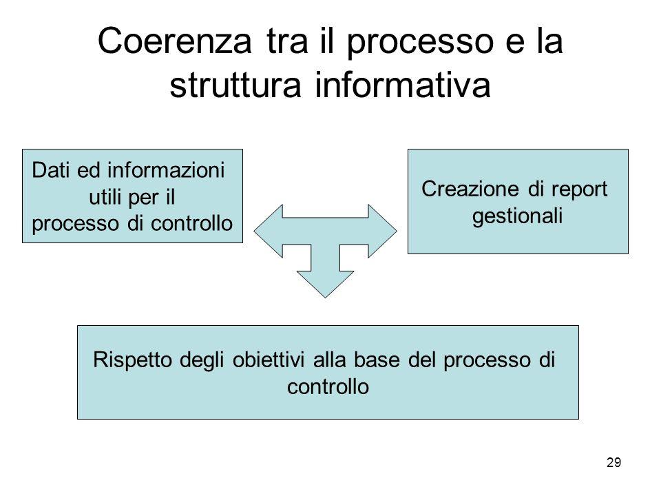 Coerenza tra il processo e la struttura informativa