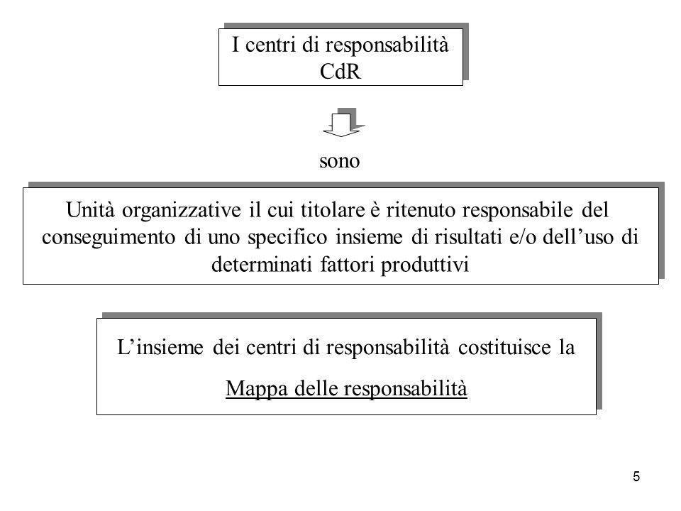 I centri di responsabilità CdR