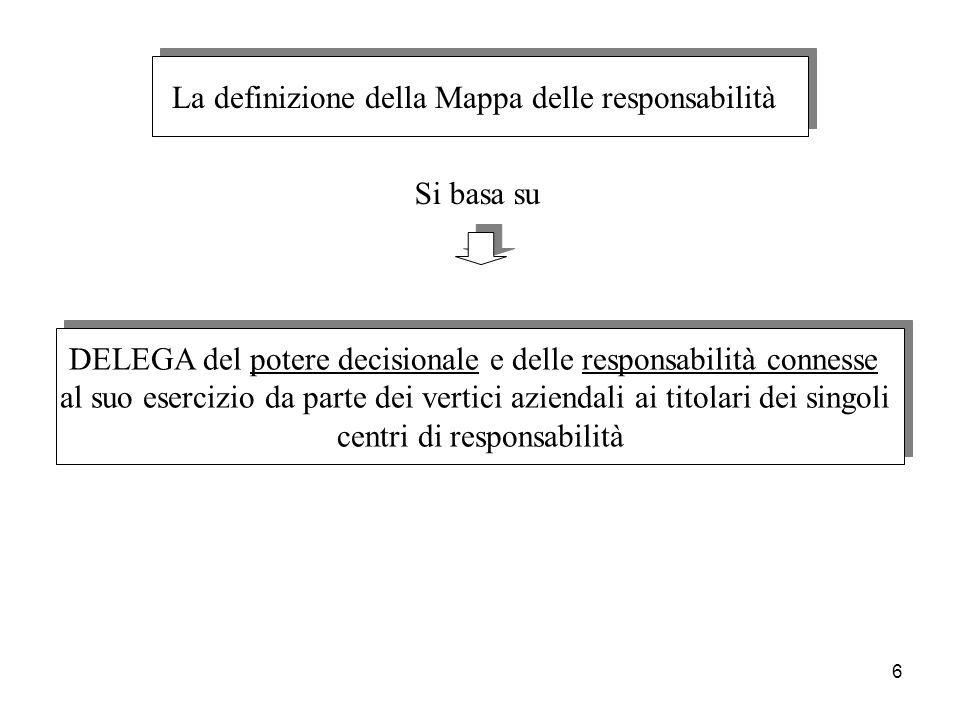 La definizione della Mappa delle responsabilità