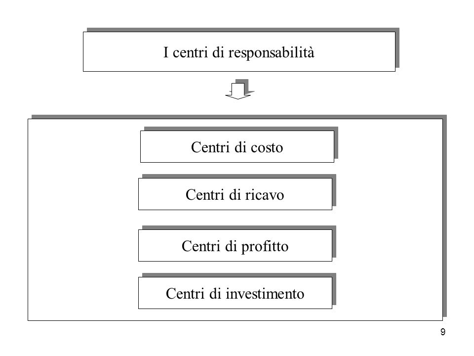 I centri di responsabilità