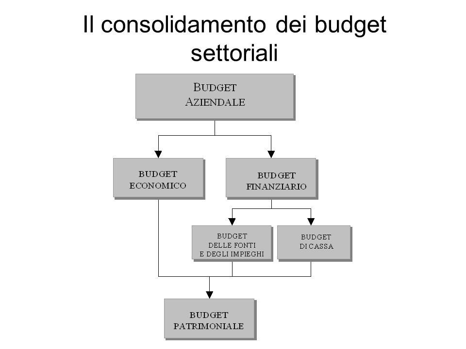 Il consolidamento dei budget settoriali