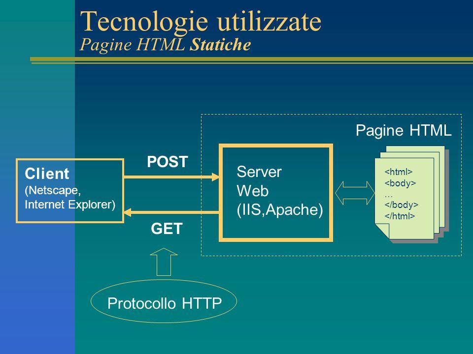 Tecnologie utilizzate Pagine HTML Statiche