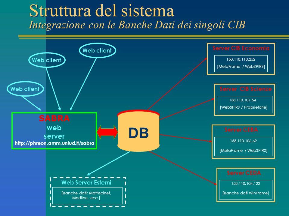 Struttura del sistema Integrazione con le Banche Dati dei singoli CIB