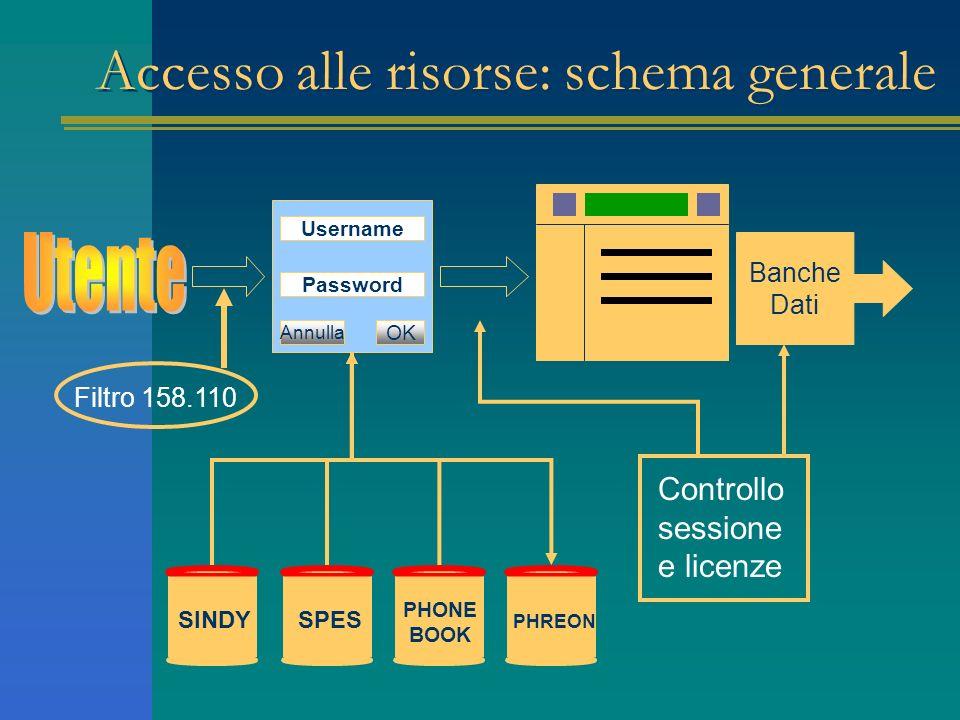 Accesso alle risorse: schema generale