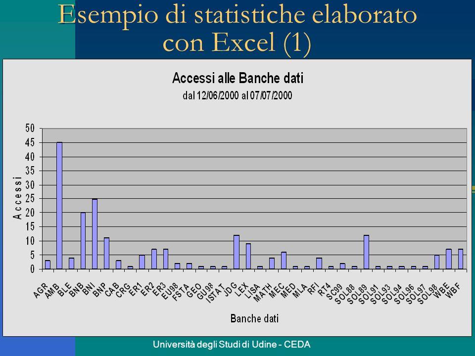 Esempio di statistiche elaborato con Excel (1)