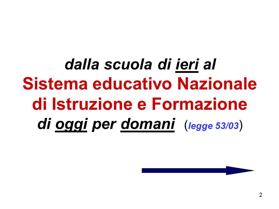dalla scuola di ieri al Sistema educativo Nazionale di Istruzione e Formazione di oggi per domani (legge 53/03)