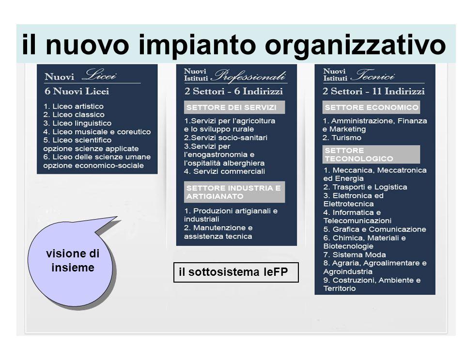 il nuovo impianto organizzativo