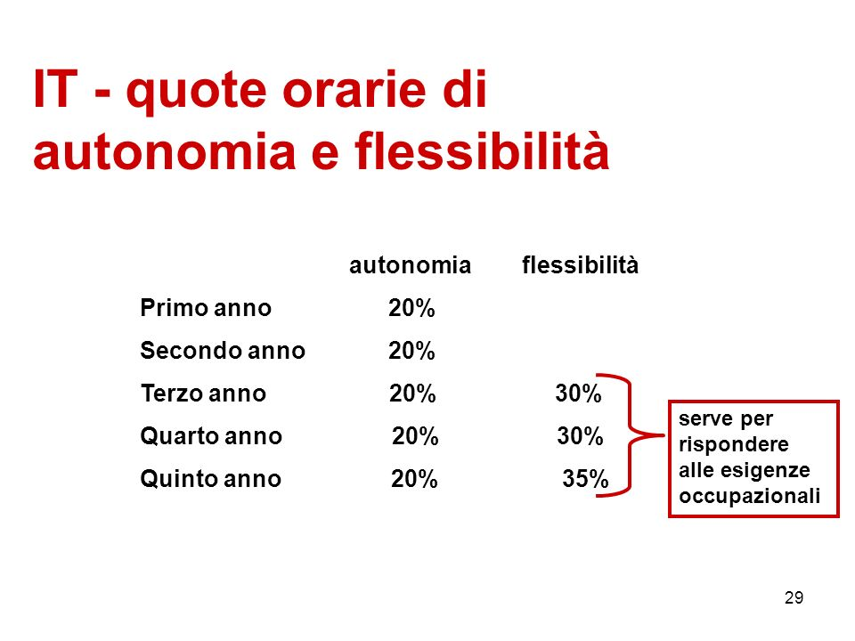 IT - quote orarie di autonomia e flessibilità