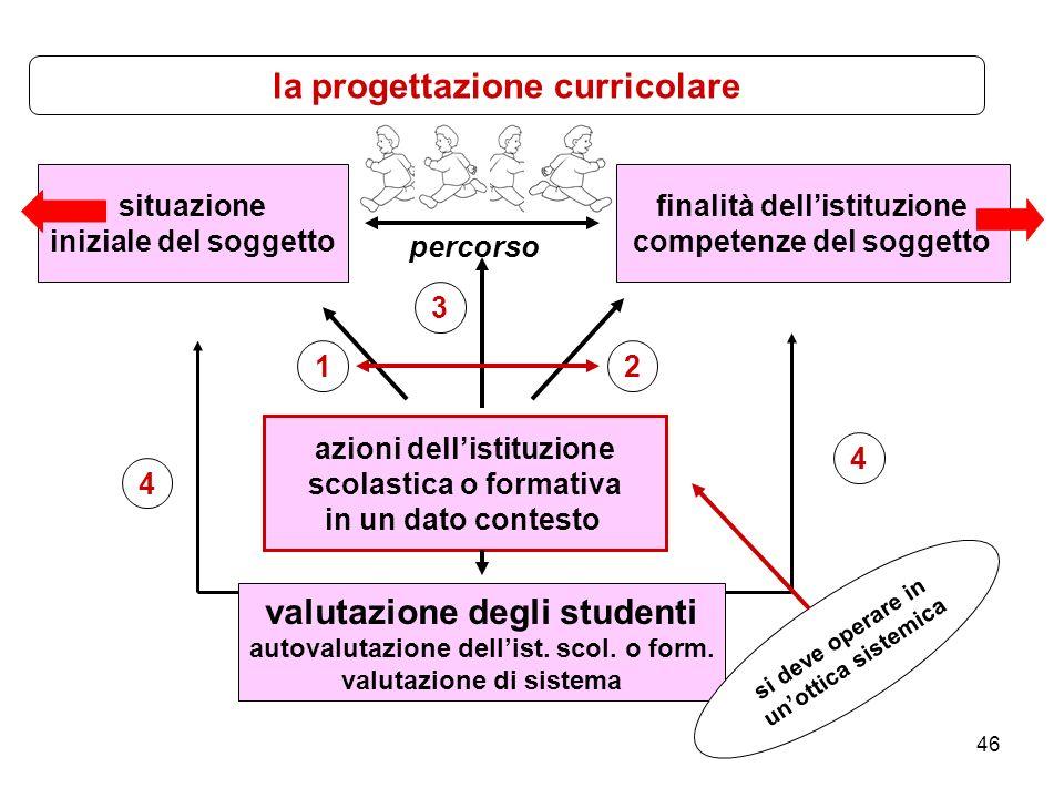 la progettazione curricolare valutazione degli studenti
