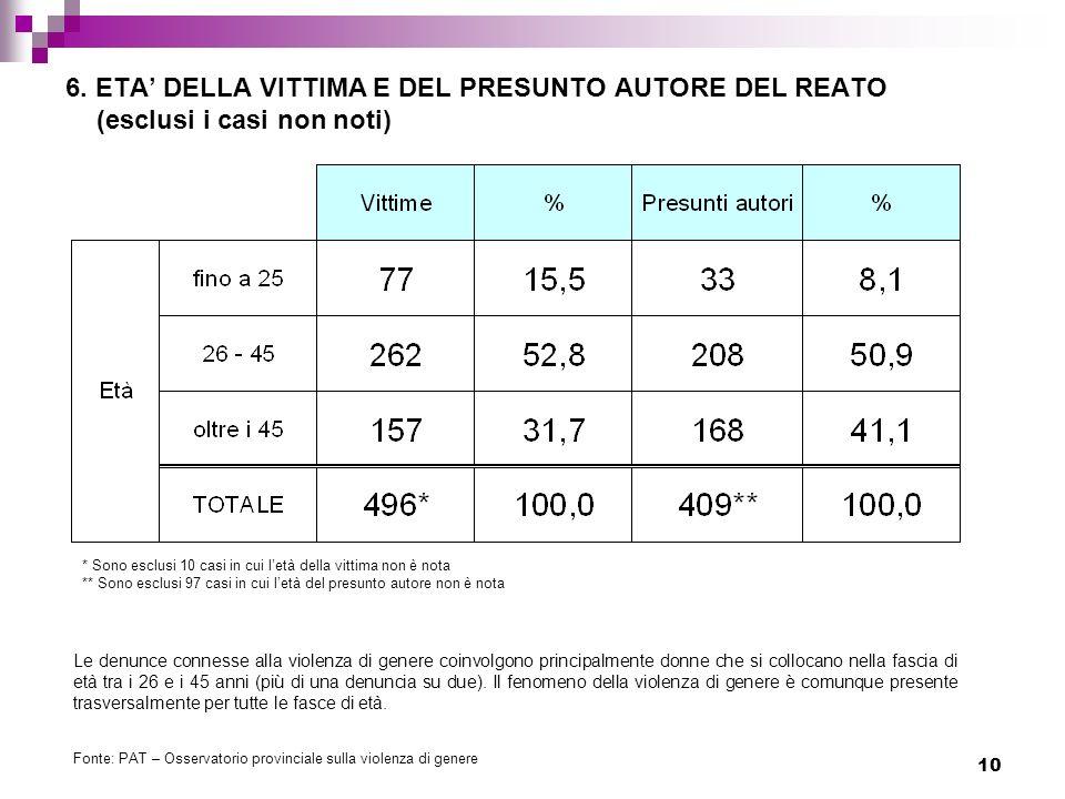 6. ETA' DELLA VITTIMA E DEL PRESUNTO AUTORE DEL REATO (esclusi i casi non noti)