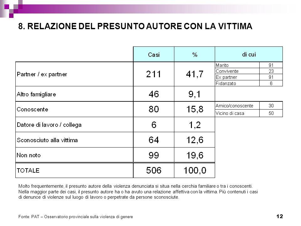 8. RELAZIONE DEL PRESUNTO AUTORE CON LA VITTIMA