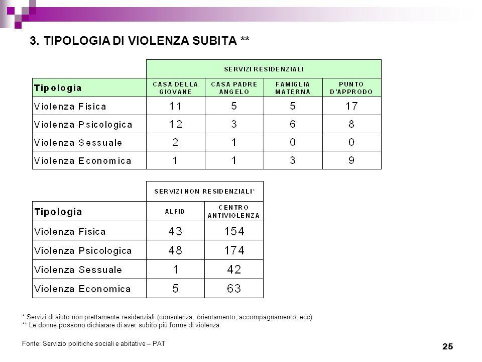 3. TIPOLOGIA DI VIOLENZA SUBITA **
