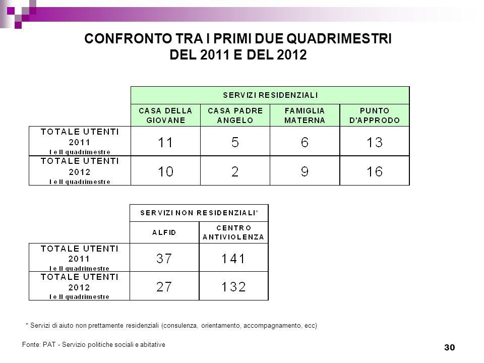 CONFRONTO TRA I PRIMI DUE QUADRIMESTRI DEL 2011 E DEL 2012