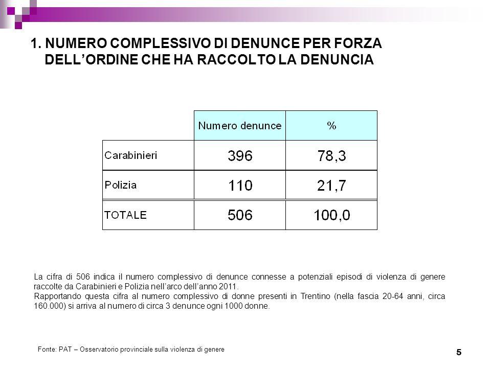 1. NUMERO COMPLESSIVO DI DENUNCE PER FORZA DELL'ORDINE CHE HA RACCOLTO LA DENUNCIA