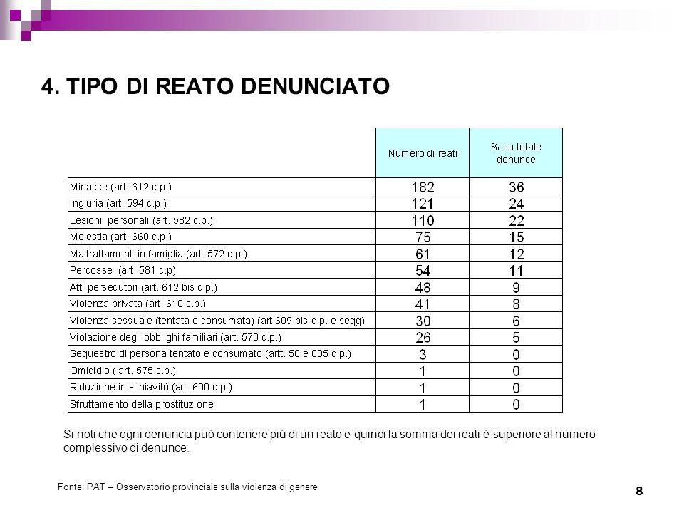 4. TIPO DI REATO DENUNCIATO