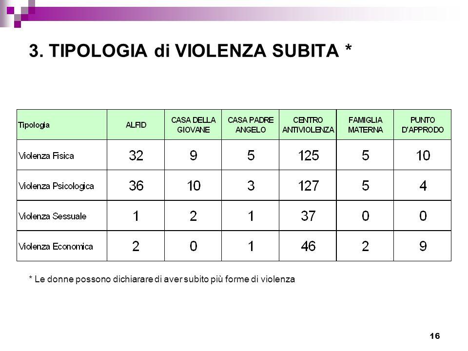 3. TIPOLOGIA di VIOLENZA SUBITA *