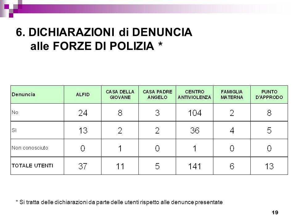 6. DICHIARAZIONI di DENUNCIA alle FORZE DI POLIZIA *