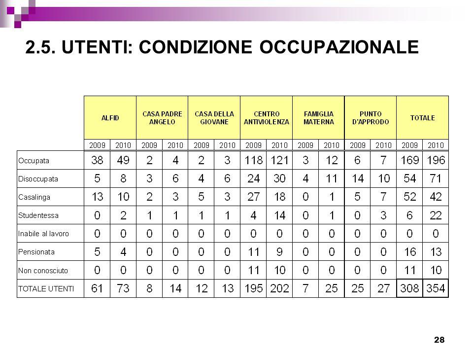 2.5. UTENTI: CONDIZIONE OCCUPAZIONALE