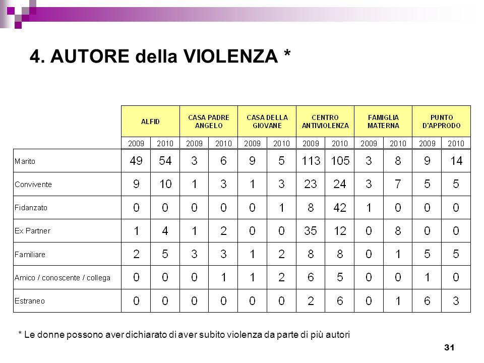 4. AUTORE della VIOLENZA *