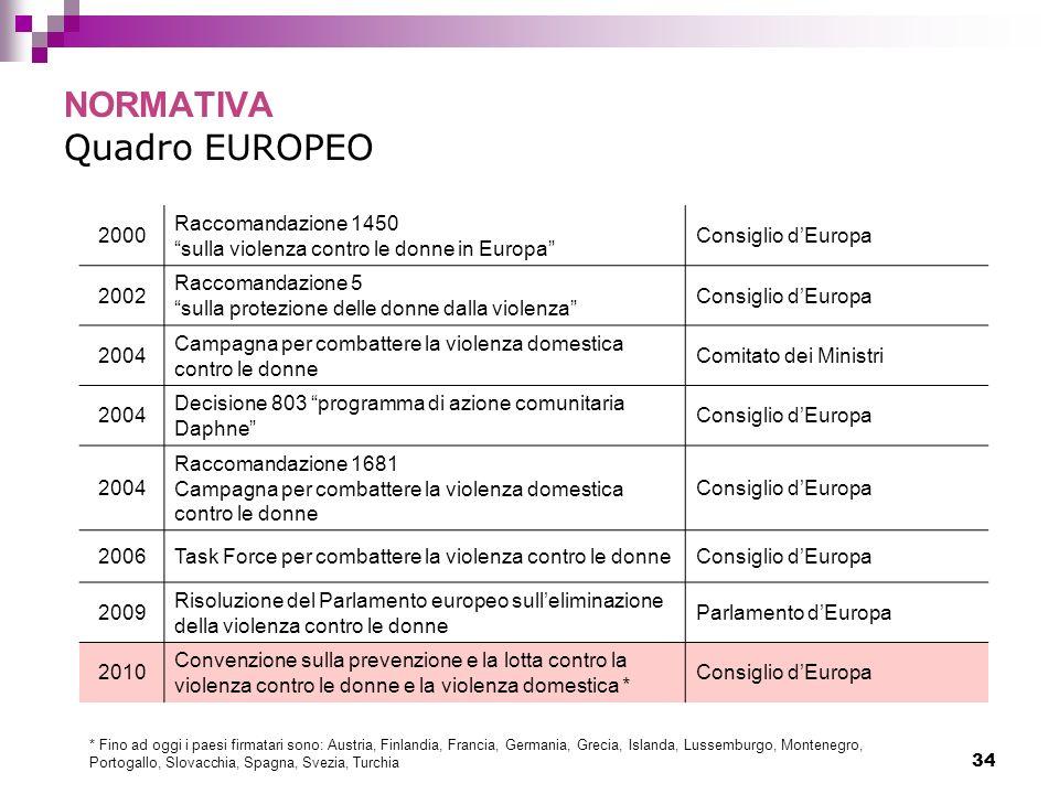 NORMATIVA Quadro EUROPEO