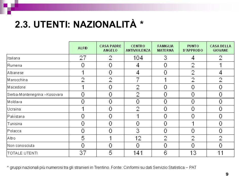 2.3. UTENTI: NAZIONALITÀ * * gruppi nazionali più numerosi tra gli stranieri in Trentino.