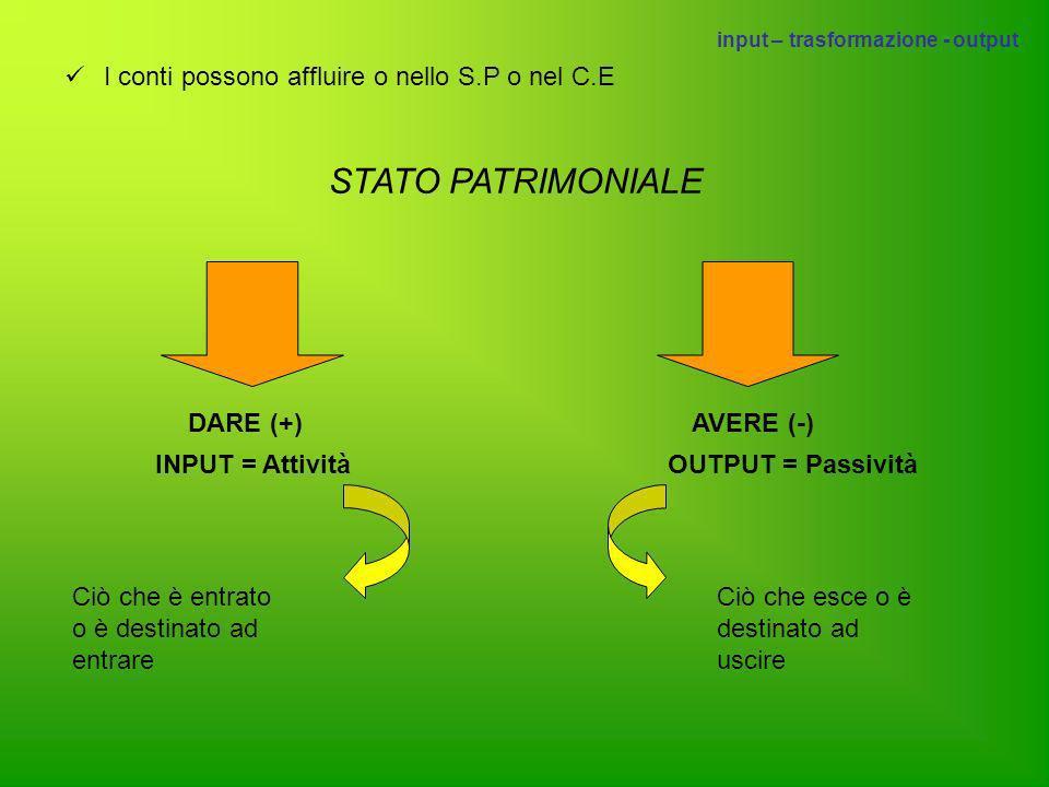 STATO PATRIMONIALE I conti possono affluire o nello S.P o nel C.E