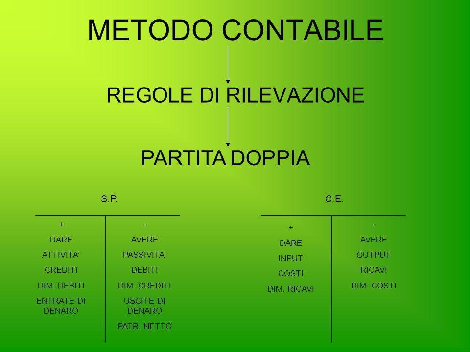 METODO CONTABILE REGOLE DI RILEVAZIONE PARTITA DOPPIA S.P. C.E. + DARE