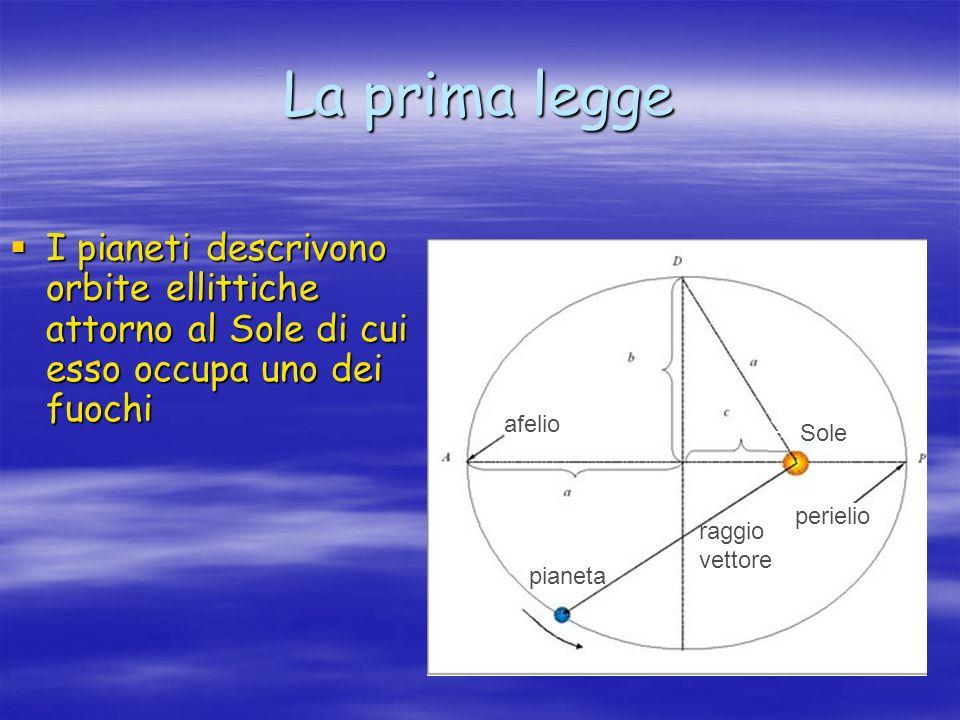La prima legge I pianeti descrivono orbite ellittiche attorno al Sole di cui esso occupa uno dei fuochi.