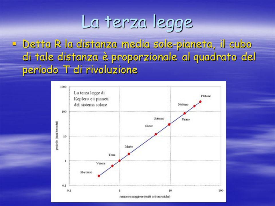 La terza legge Detta R la distanza media sole-pianeta, il cubo di tale distanza è proporzionale al quadrato del periodo T di rivoluzione.