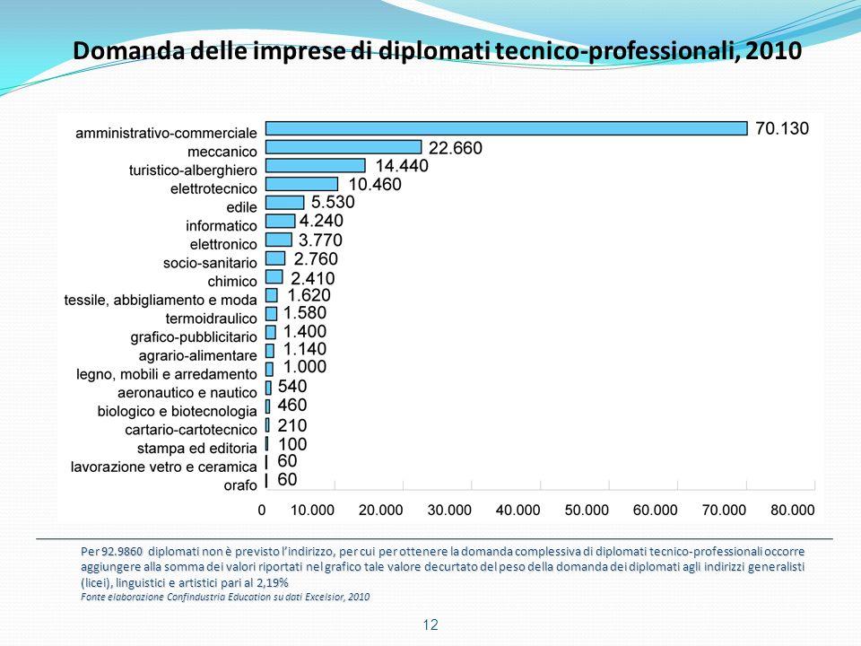 Domanda delle imprese di diplomati tecnico-professionali, 2010