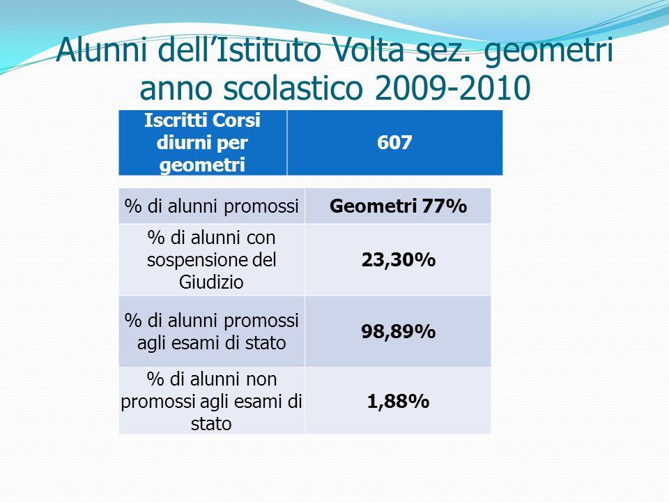 Alunni dell'Istituto Volta sez. geometri anno scolastico 2009-2010
