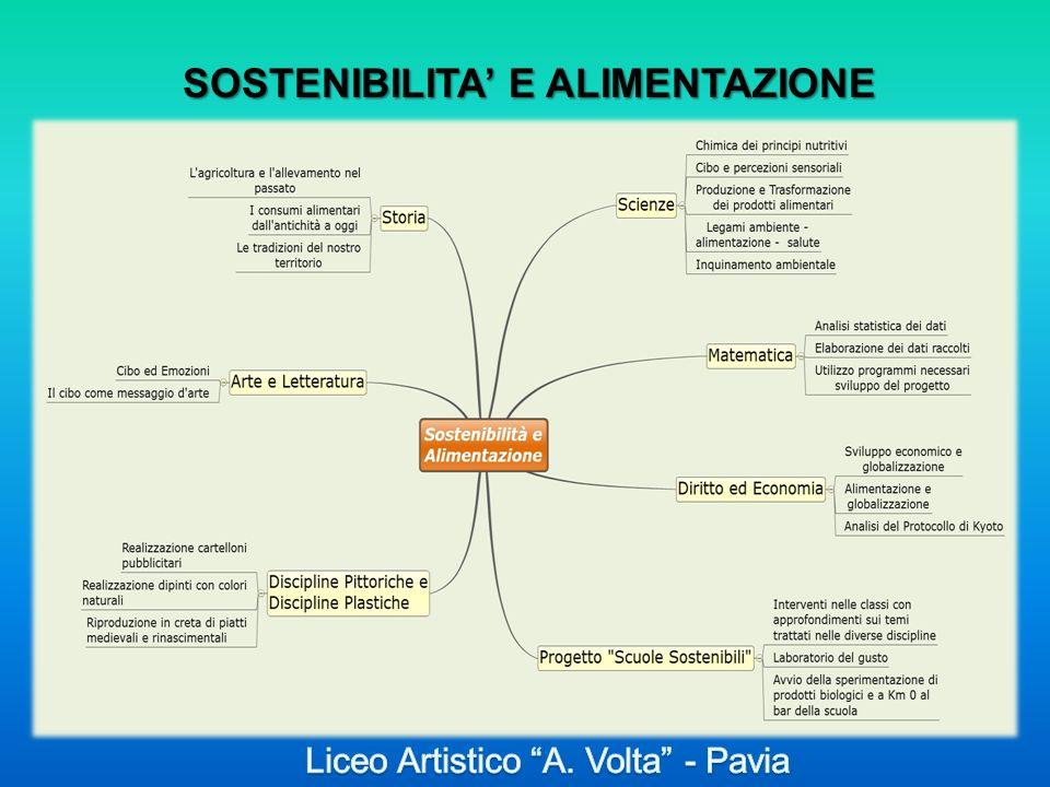 SOSTENIBILITA' E ALIMENTAZIONE