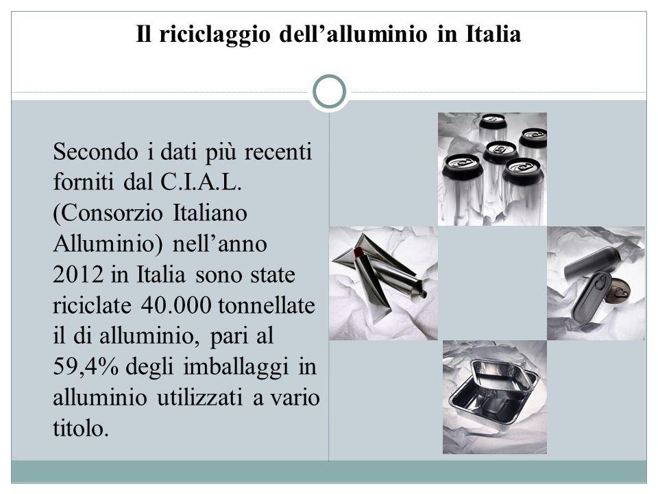 Il riciclaggio dell'alluminio in Italia
